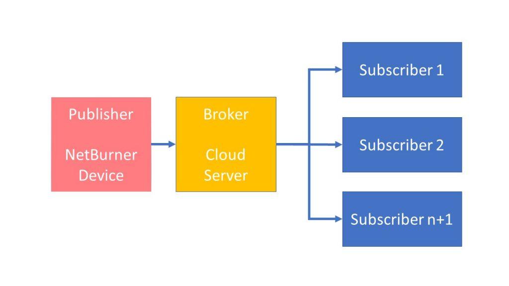 MQTT Publisher Broker Subscriber