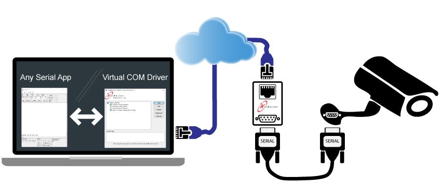 Virtual Serial Port, Virtual COM Port