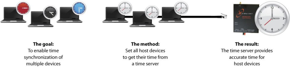GPS NTP Time Server