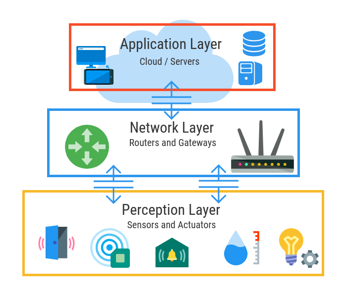 The fundamental Three Layer IoT Architecture