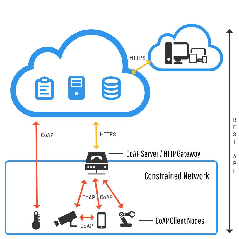 CoAP M2M diagram