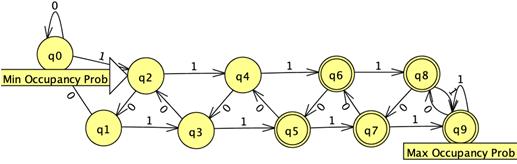 Autonomous Navigation Flow Chart