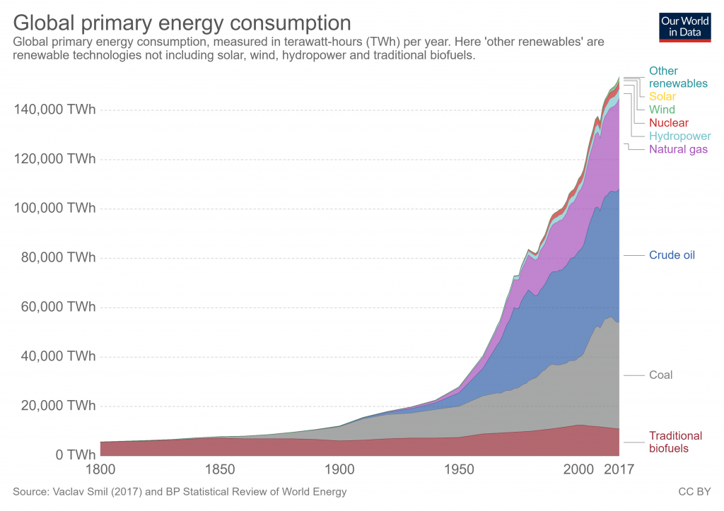 Energy consumption by type over time versus annual power consumed in TWh.