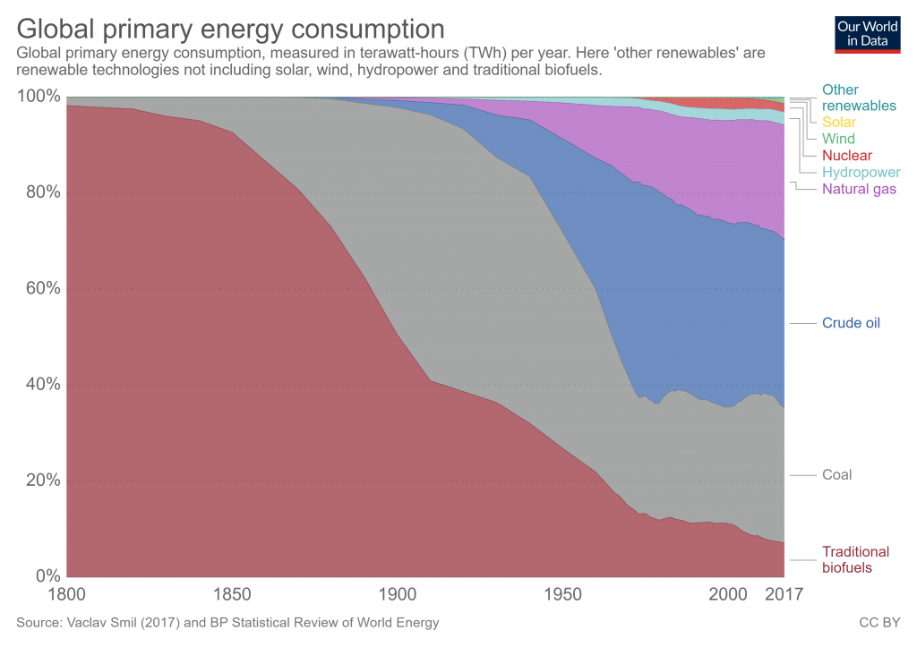 Relative levels of Energy consumption by type over time.
