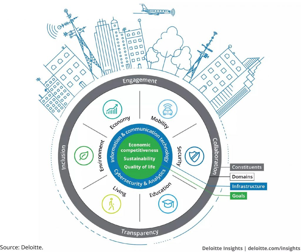 Deloitte's smart city framework depicts the complex interactions within the smart city. Source : Deloitte