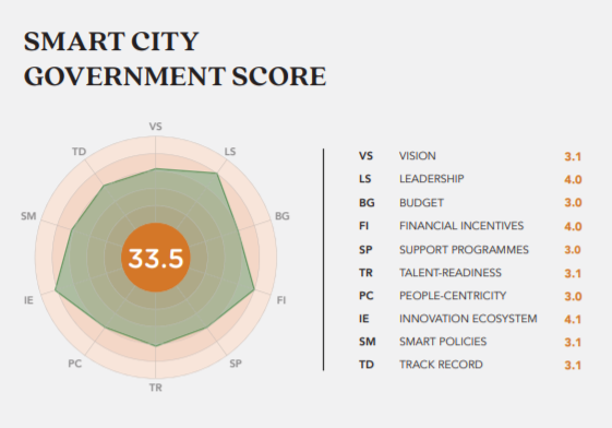 Smart City scoring systems reflect the complexity and subjectivity of assessment. Above shows a sample scorecard for the city of London, ranked #1.