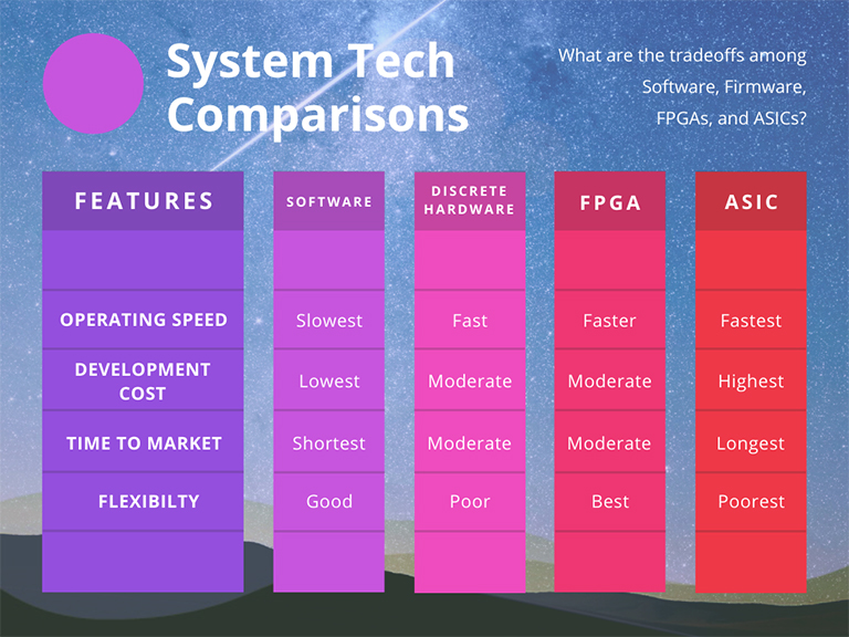 Tech comparison chart