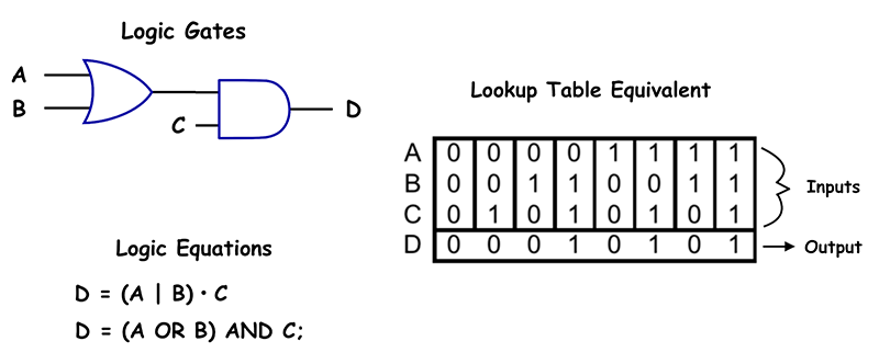 A Simple Lookup Table (LUT) Example