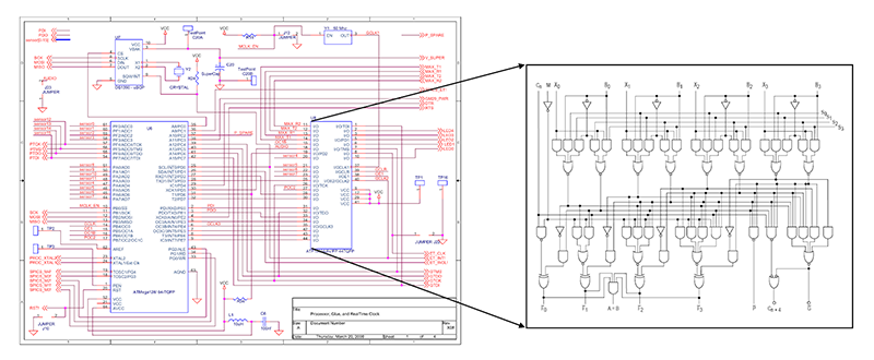 A 4-bit ALU block in a page of a complex hierarchical schematic. (Source: Wikimedia)