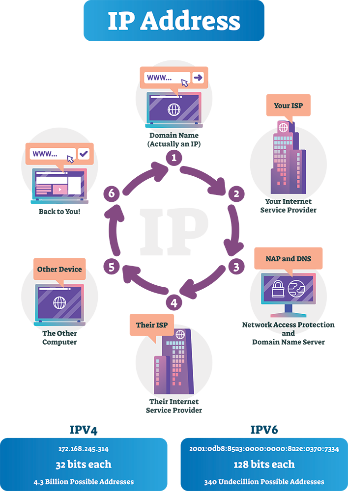 Vector diagram of how IPv4 and IPv6 addresses are used