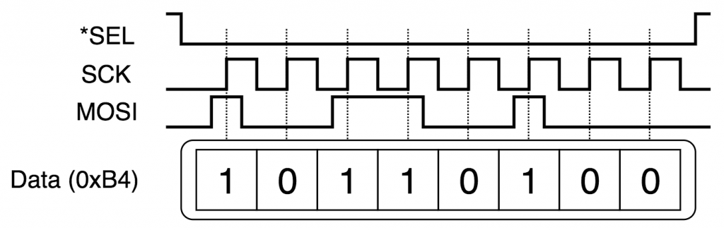 SPI Clock01