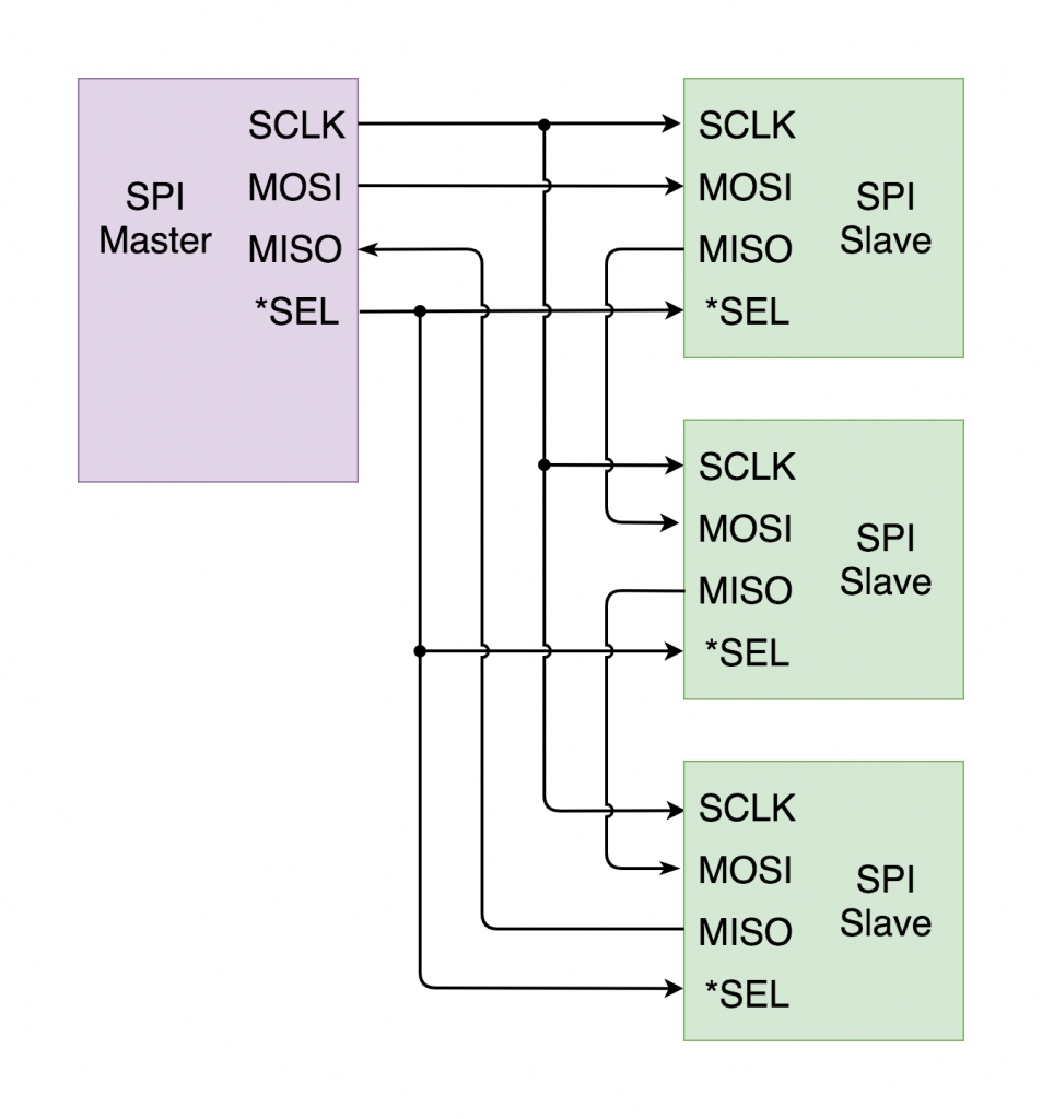 SPI in daisy chain config