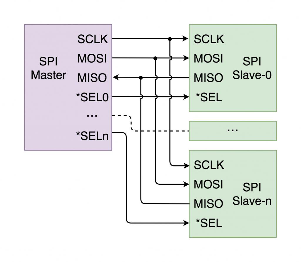 SPI general use