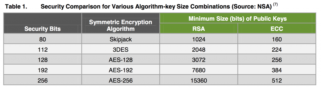 Comparison between RSA and ECC key sizes.