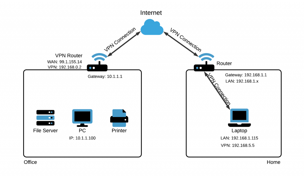 A typical VPN network setup.